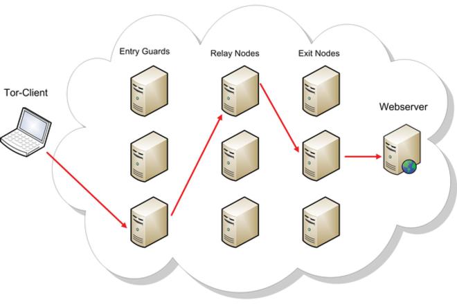 Über 3 Server Richtung Anonymität