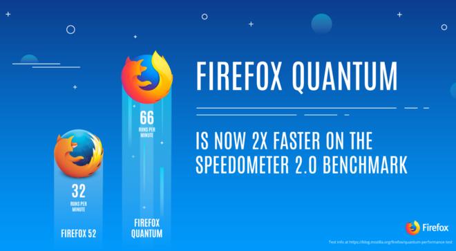 Mozilla ist sichtbar stolz auf die neue Geschwindigkeit